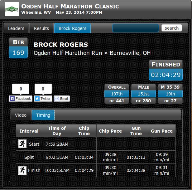 Ogden Half Marathon Classic Results